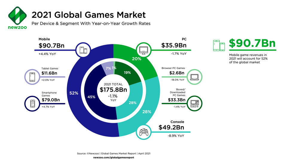 A chart showing what portion of the $175 billion game industry consists of mobile, console and PC revenue.