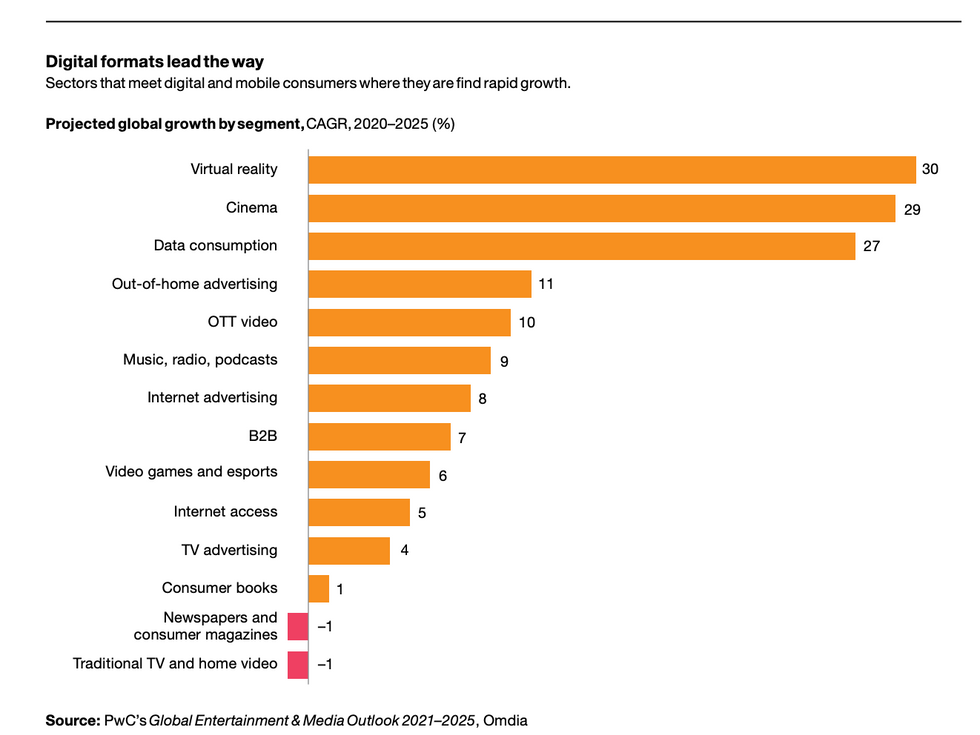 Chart with PwC data on the growth of digital media
