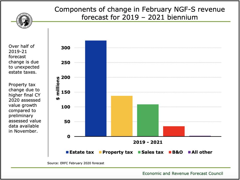 Washington state budget report chart