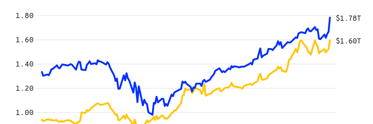 Apple vs. Amazon market cap