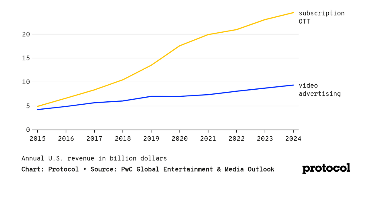 US internet advertising is forecast to contract more than 3% this year