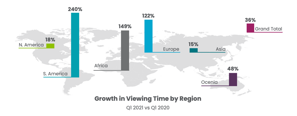 streaming growth