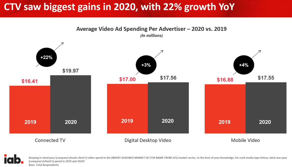 video ad spensding growth in 2020 by segment